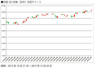 日経225先物日足チャート12月30日
